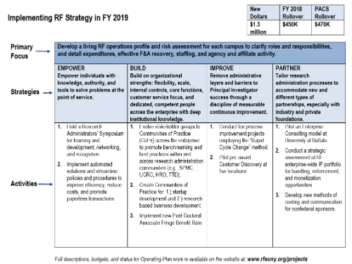 Table listing Fiscal Year 2019 projects by strategy.